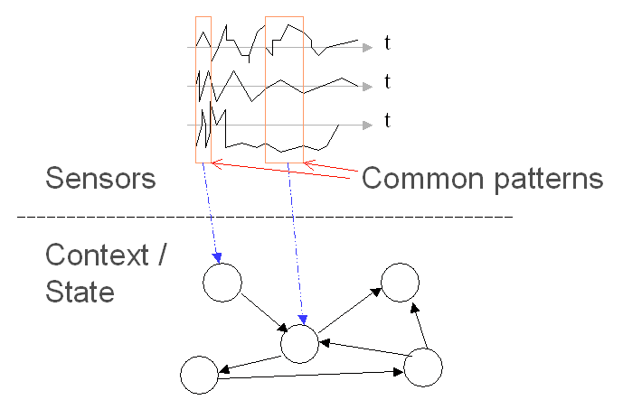 General approach to context prediction